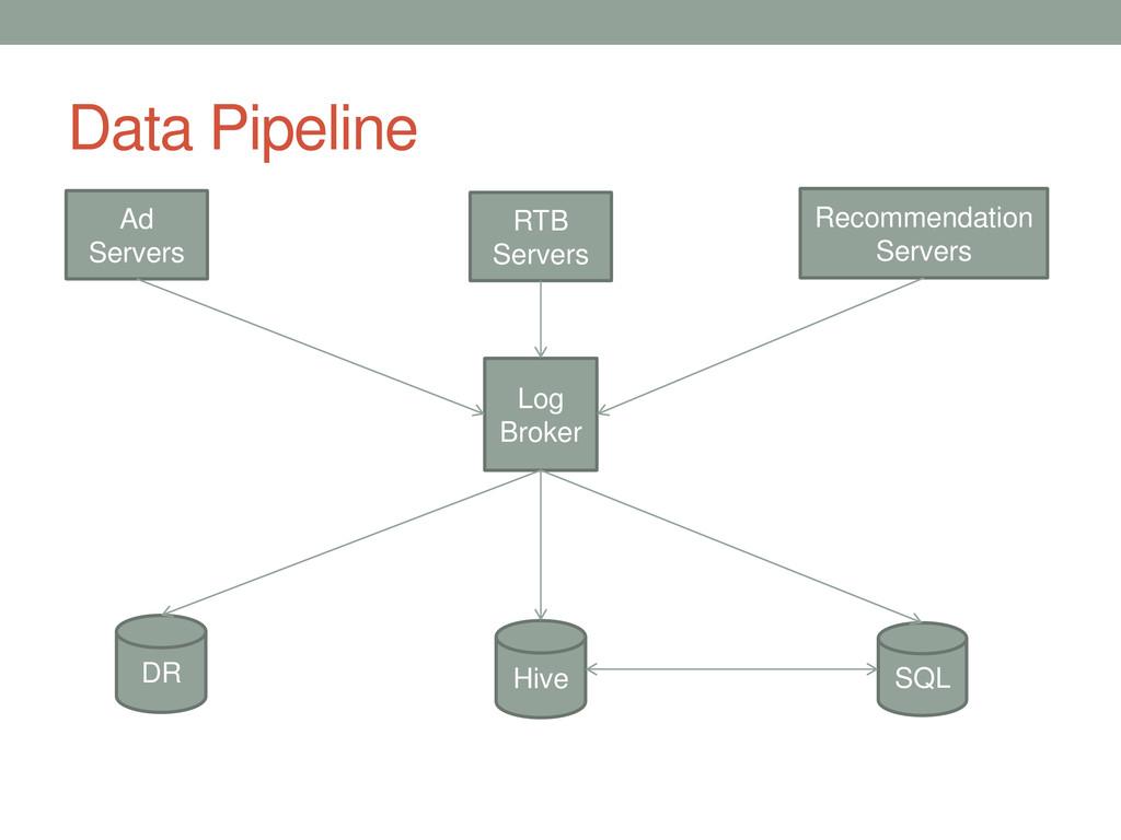 Data Pipeline Ad Servers RTB Servers Recommenda...