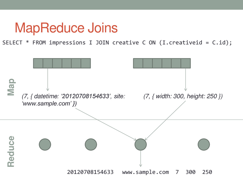 MapReduce Joins SELECT * FROM impressions I JOI...