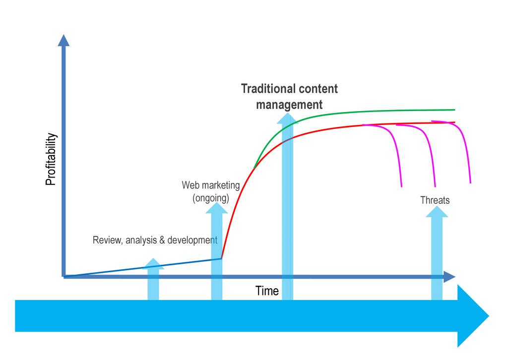 Traditional content management Profitability Re...