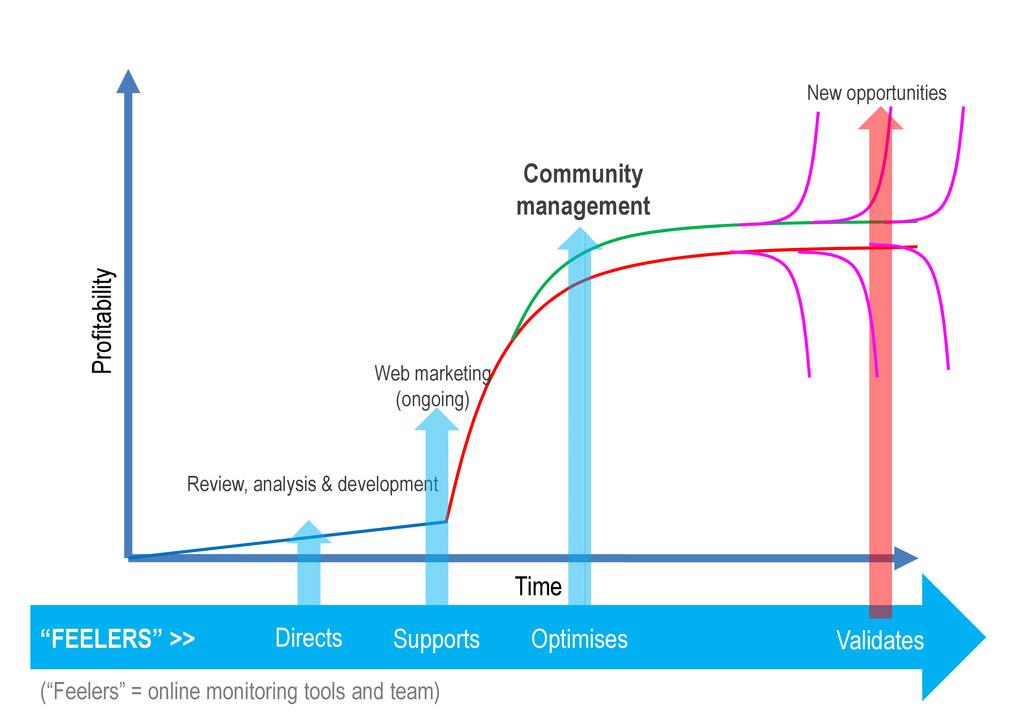 New opportunities Community management Profitab...
