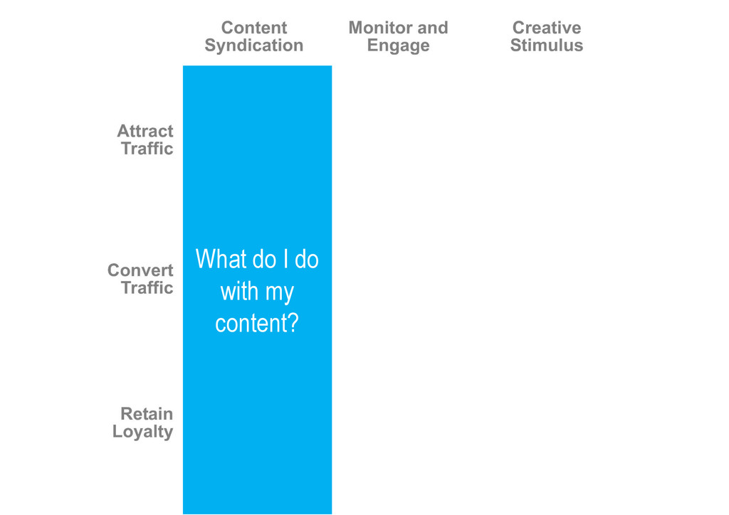 What do I do with my content?