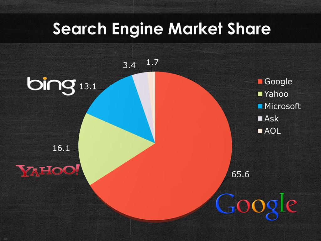 65.6 16.1 13.1 3.4 1.7 Google Yahoo Microsoft A...