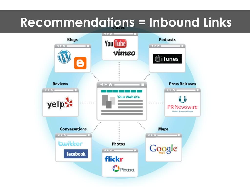 Recommendations = Inbound Links