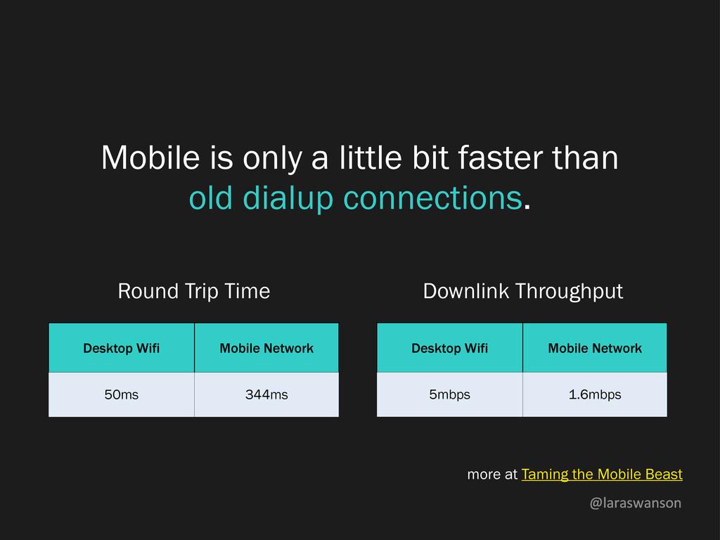 @laraswanson Mobile is only a little bit faster...