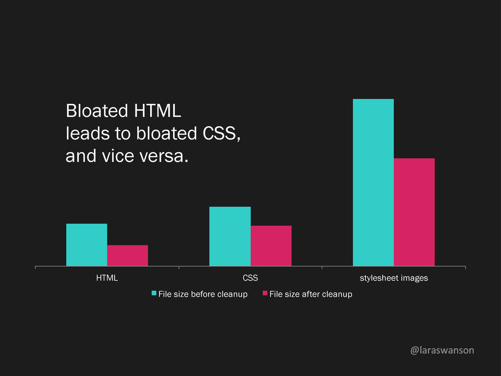 @laraswanson Bloated HTML leads to bloated CSS,...