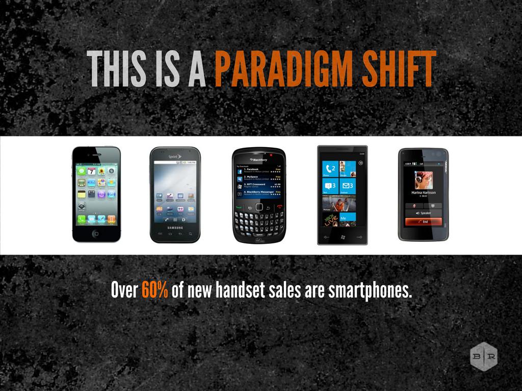 Over 60% of new handset sales are smartphones. ...