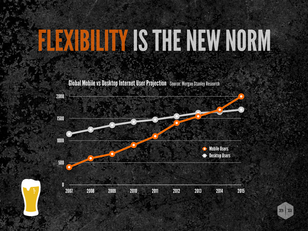 FLEXIBILITY IS THE NEW NORM 0 500 1000 1500 200...