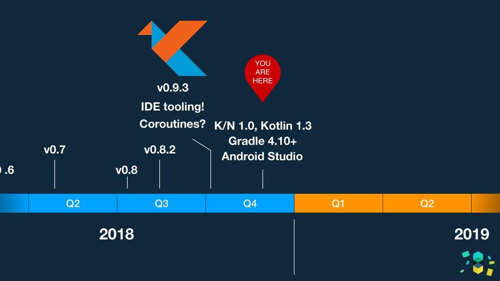 Q3 Q2 Q4 Q1 Q2 2018 2019 0 .6 v0.7 v0.8 v0.8.2 ...