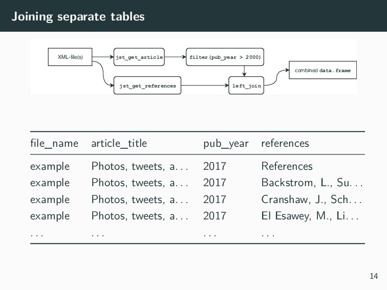 Joining separate tables XML-file(s) jst_get_arti...