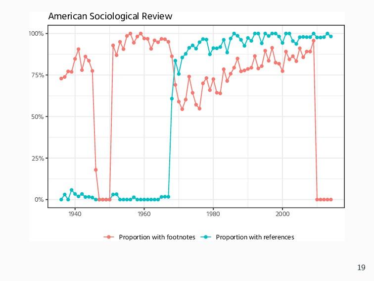 0% 25% 50% 75% 100% 1940 1960 1980 2000 Proport...