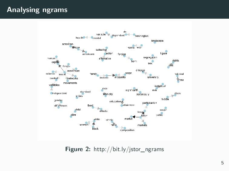 Analysing ngrams Figure 2: http://bit.ly/jstor_...