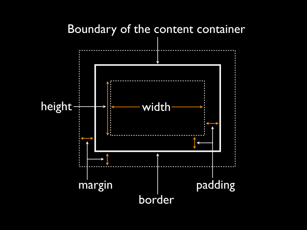 width Boundary of the content container border ...