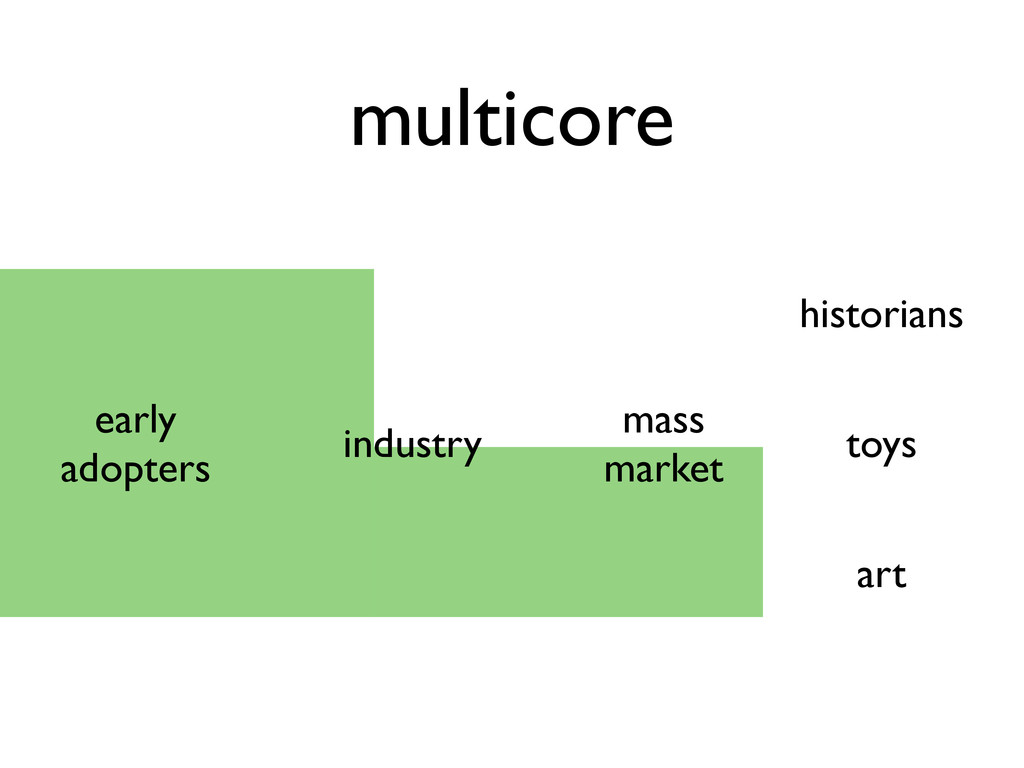 multicore early adopters industry mass market h...