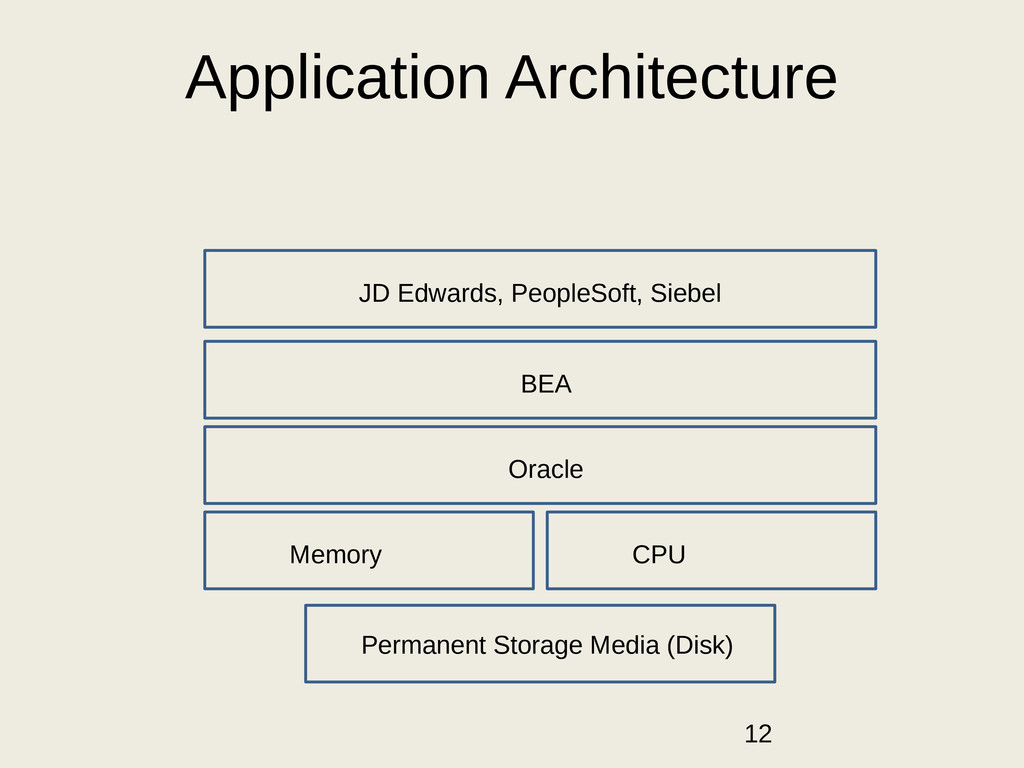 Application Architecture Permanent Storage Medi...