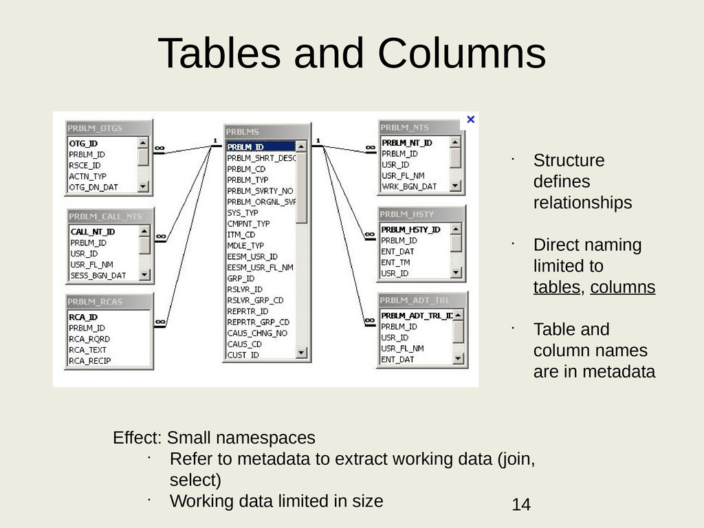 Tables and Columns • Structure defines relation...