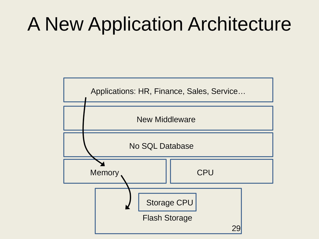 A New Application Architecture Flash Storage Me...