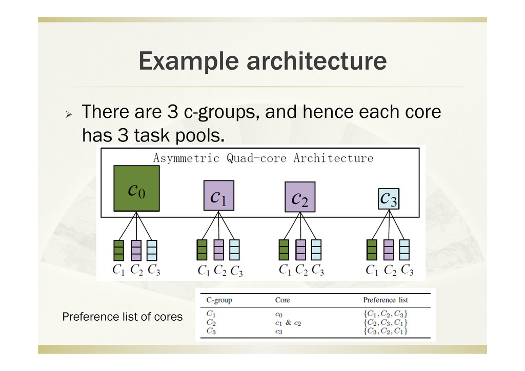 Example architecture   There are 3 c-groups, a...