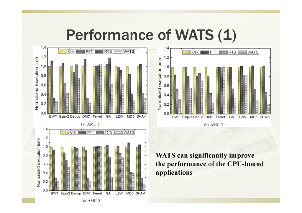 Performance of WATS (1) WATS can significantly ...