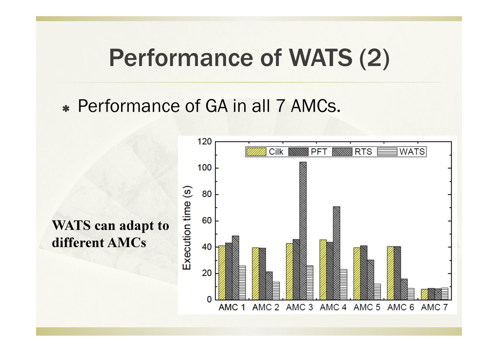Performance of WATS (2)   Performance of GA in...