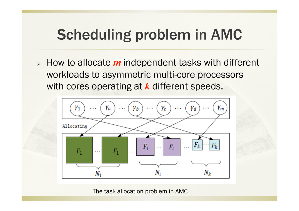 Scheduling problem in AMC   How to allocate m ...