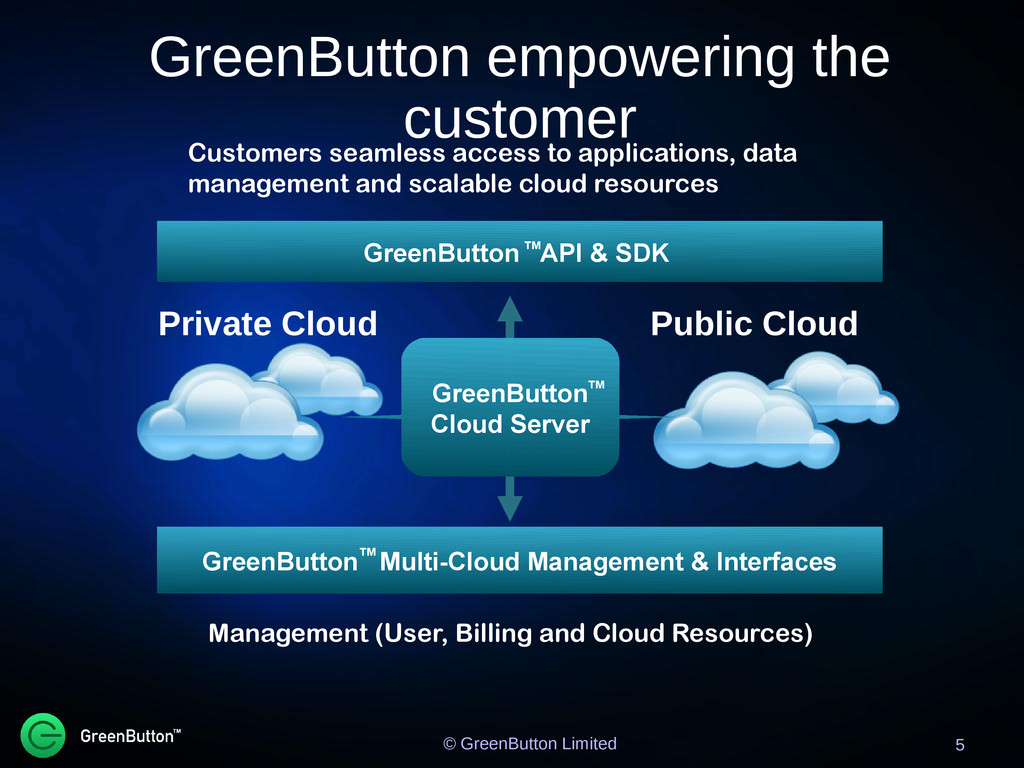 GreenButton empowering the customer 5 Customers...