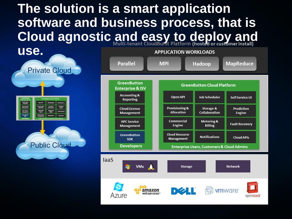 The solution is a smart application software an...