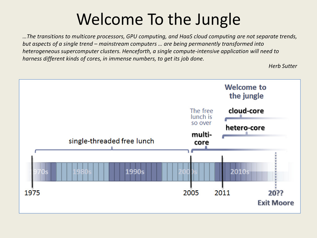 Welcome To the Jungle …The transitions to multi...