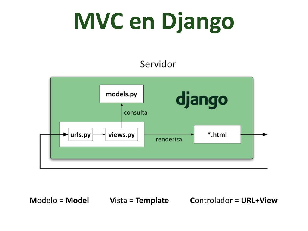 MVC en Django Modelo = Model Vista...