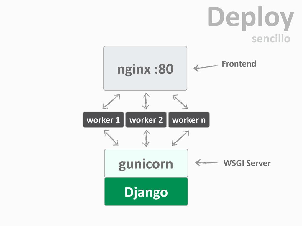 nginx :80 gunicorn Django WSGI Server Fro...
