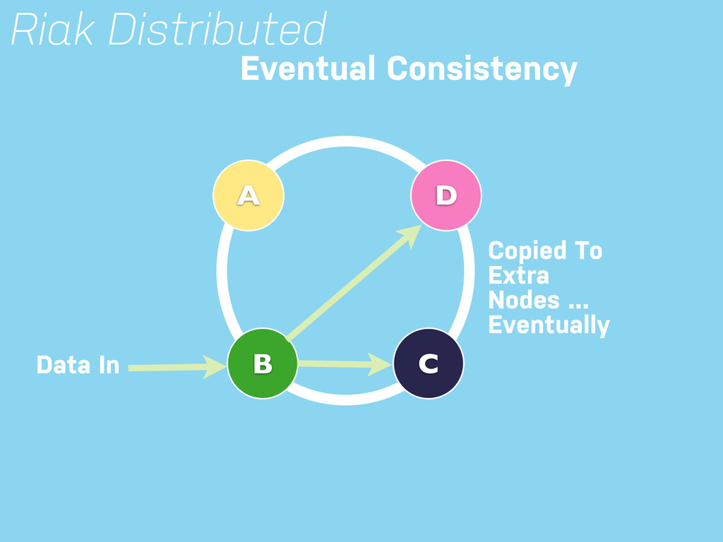 Riak Distributed B C A Eventual Consistency D D...