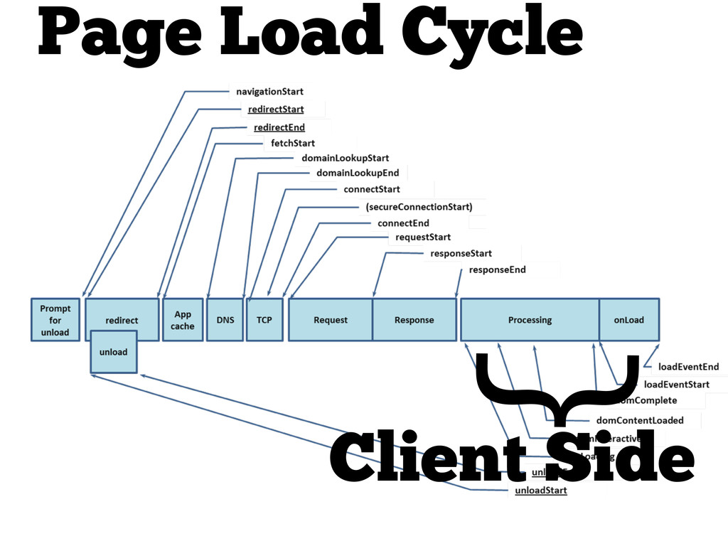 Page Load Cycle } Client Side