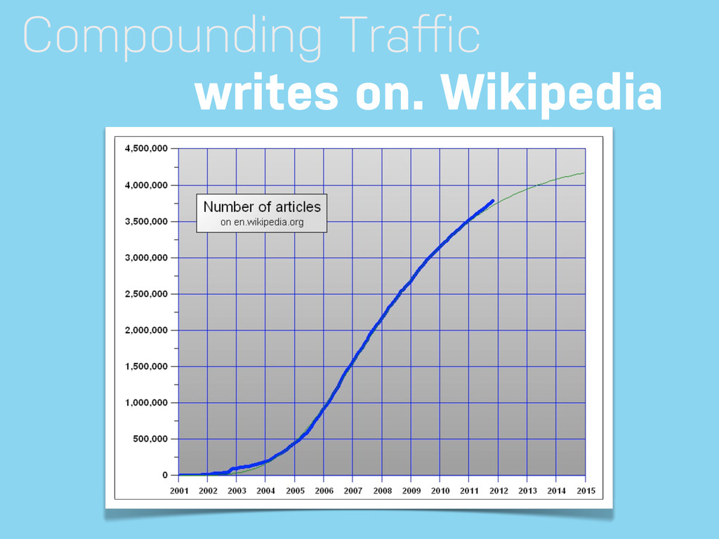 Compounding Traffic writes on. Wikipedia