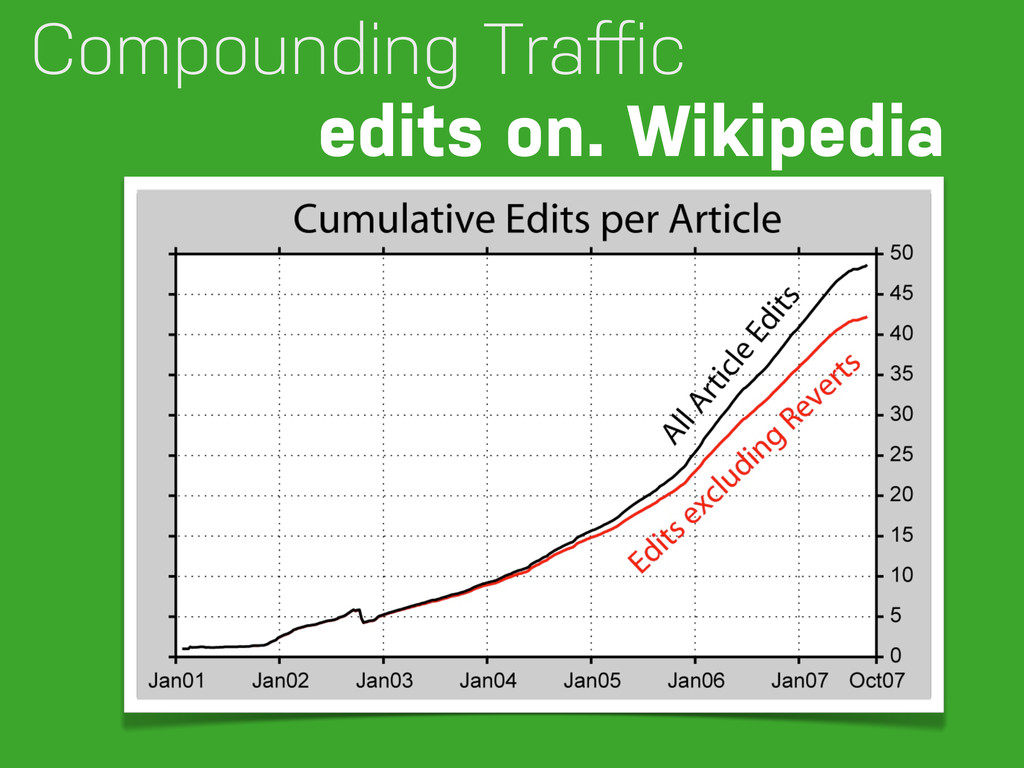 Compounding Traffic edits on. Wikipedia