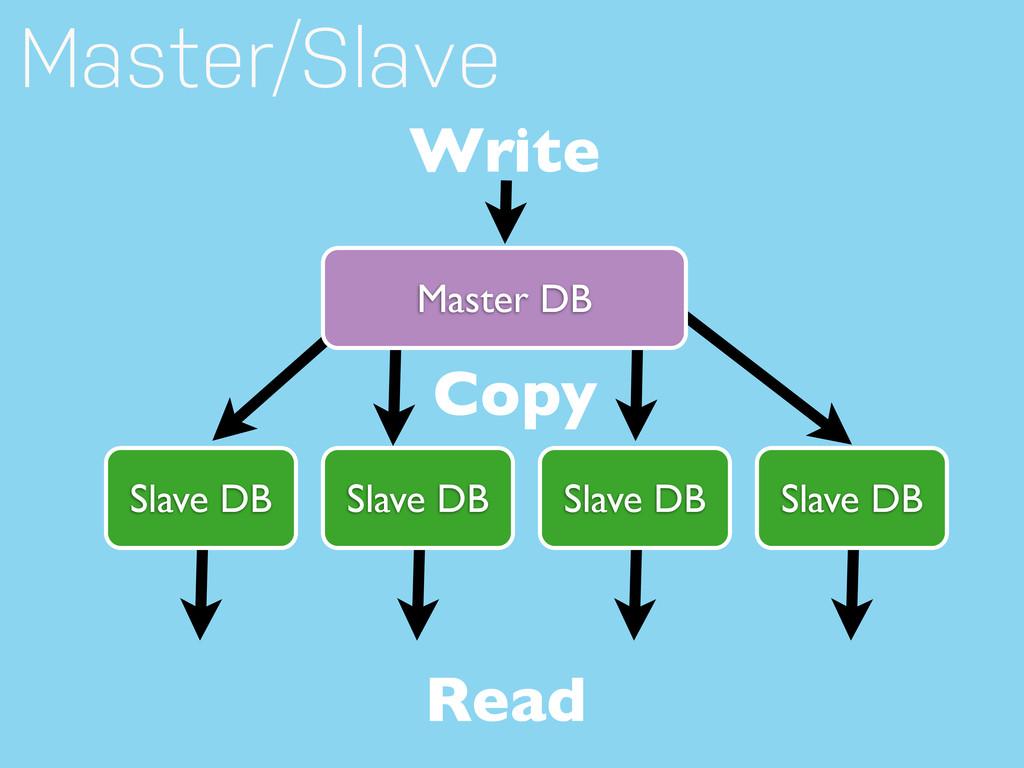 Master DB Slave DB Slave DB Slave DB Slave DB W...