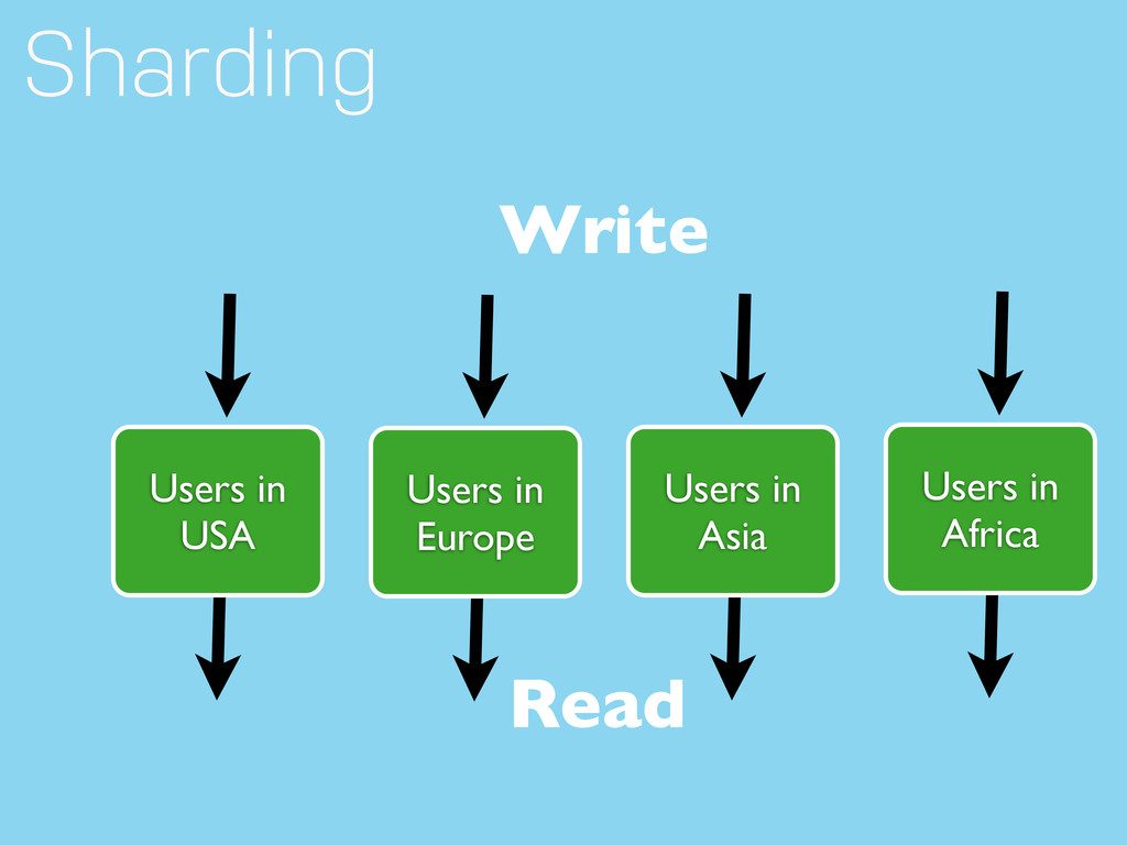 Users in USA Read Sharding Write Users in Europ...