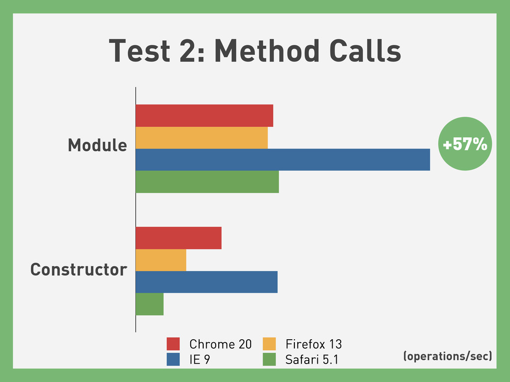 Test 2: Method Calls Chrome 20 Firefox 13 IE 9 ...