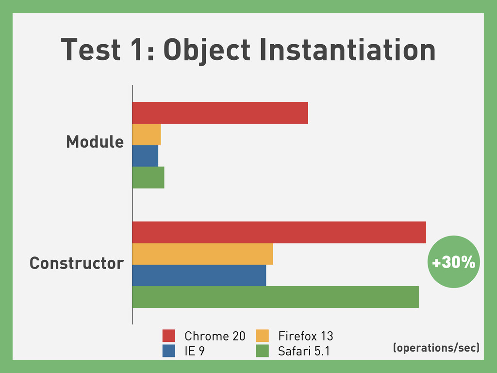 Test 1: Object Instantiation Chrome 20 Firefox ...