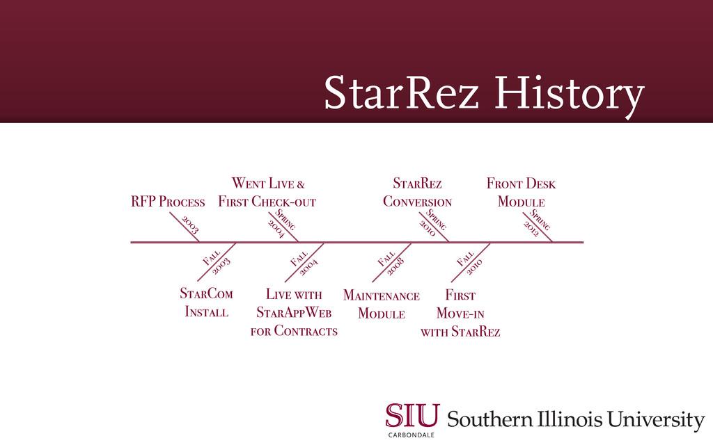 StarRez History RFP Process 2003 StarRez Conver...