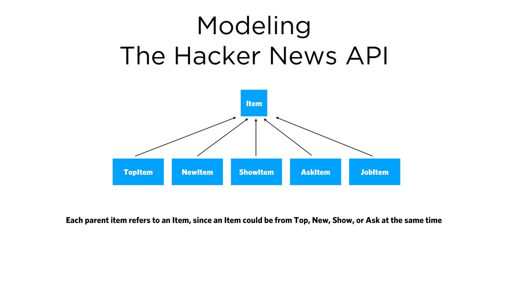 Modeling The Hacker News API Item TopItem NewIt...