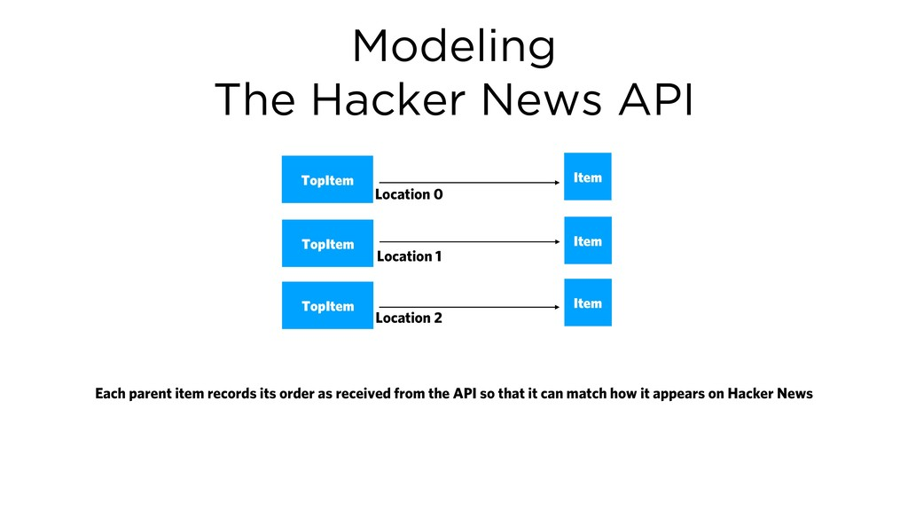 Modeling The Hacker News API Item TopItem Each ...