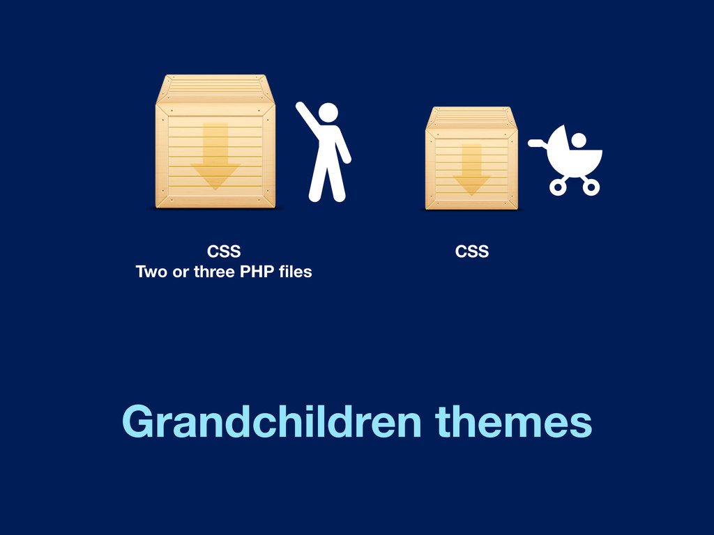 CSS Two or three PHP files CSS Grandchildren the...