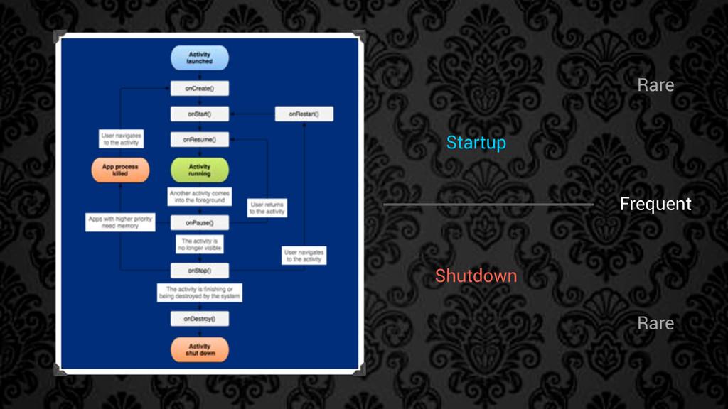 Rare Startup Shutdown Frequent Rare
