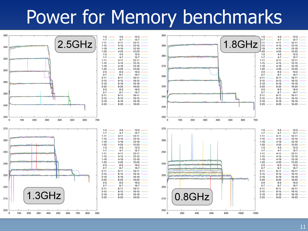 Power for Memory benchmarks 11 220 240 260 280 ...