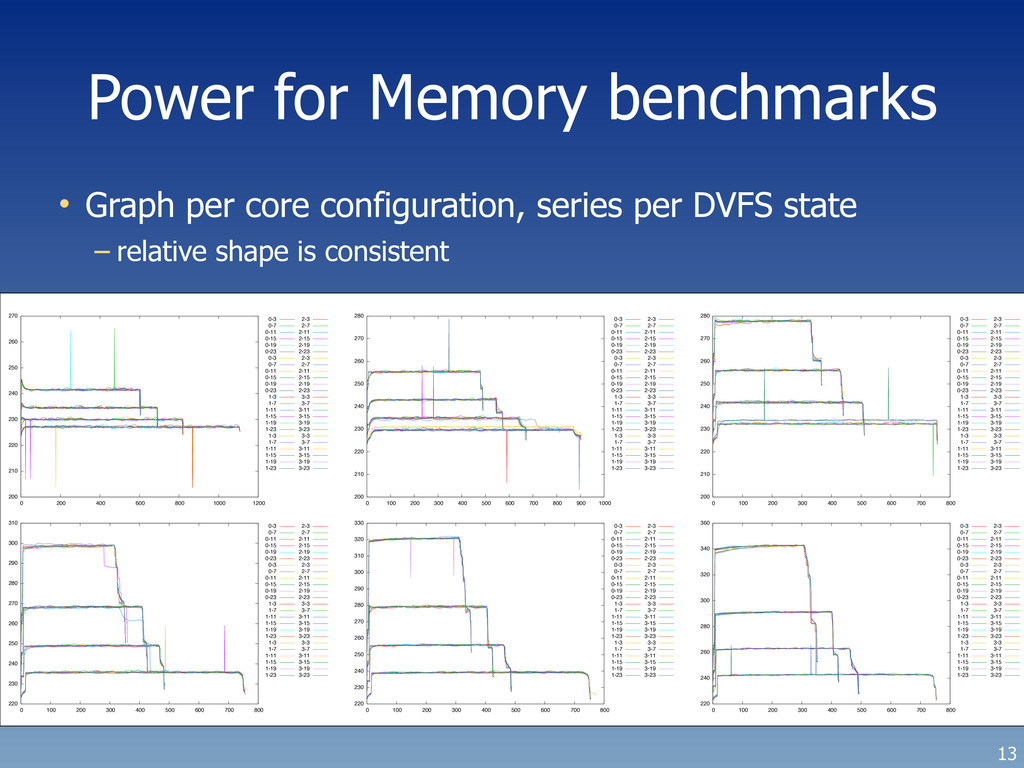 Power for Memory benchmarks 13 200 210 220 230 ...