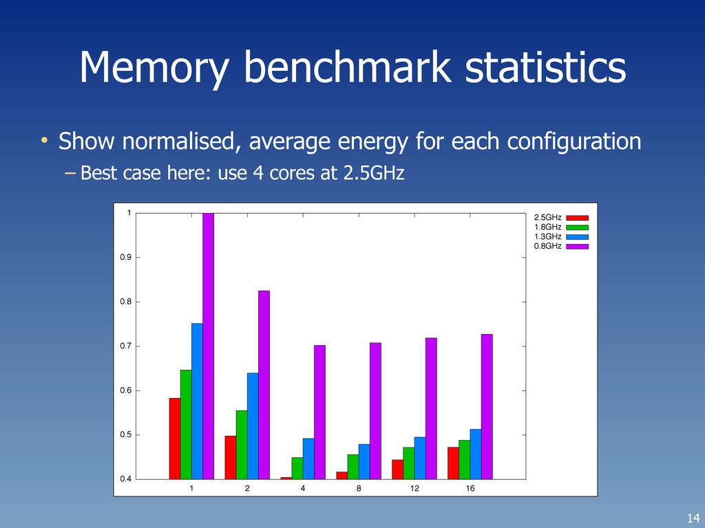 Memory benchmark statistics 14 • Show normalise...