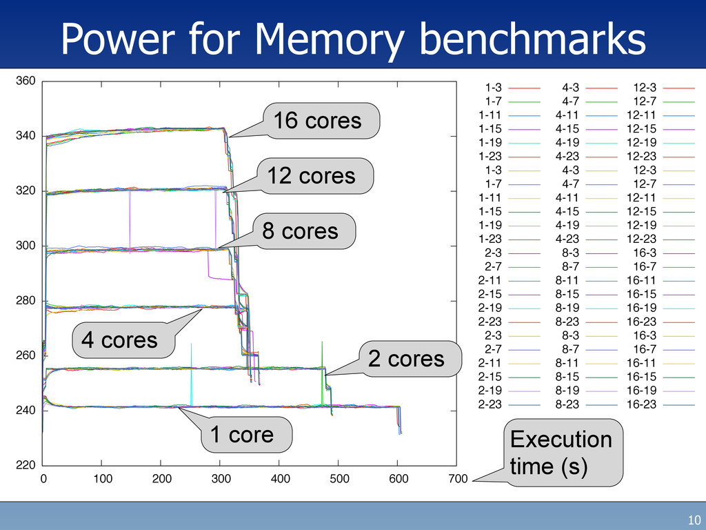 Power for Memory benchmarks 10 220 240 260 280 ...