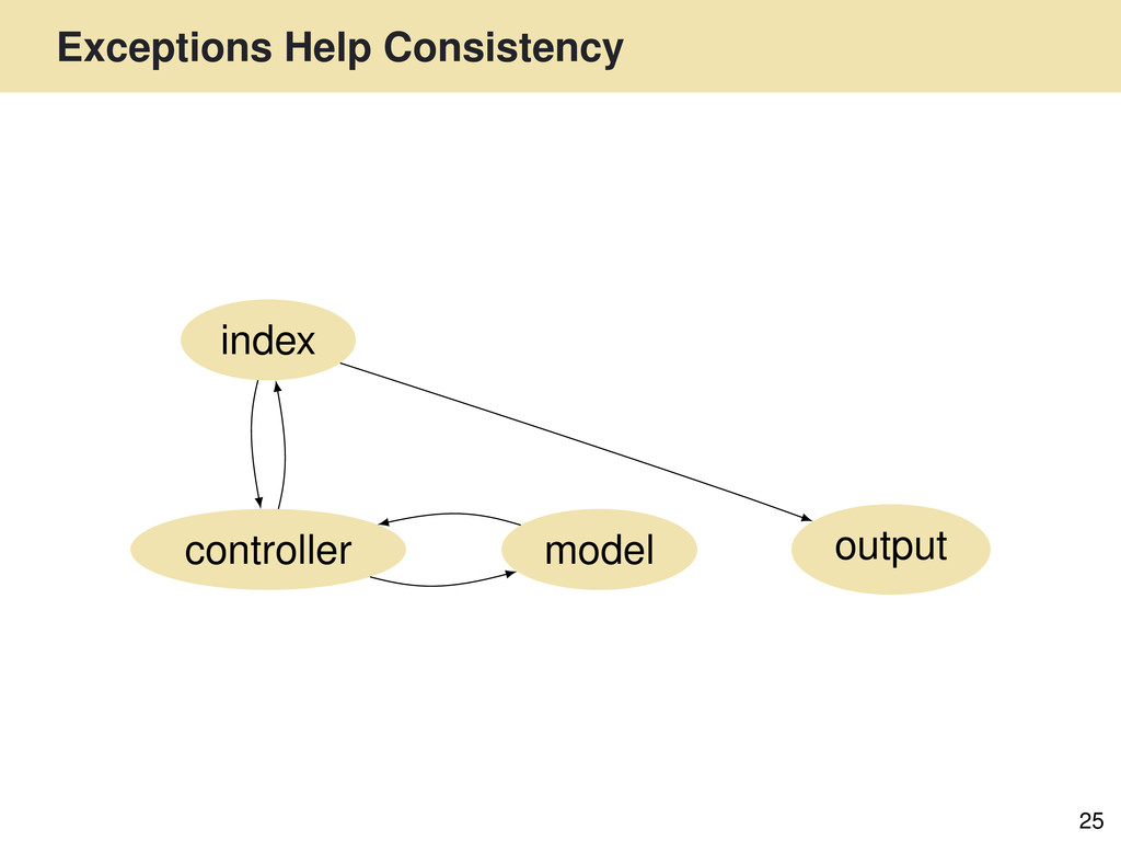 Exceptions Help Consistency 25 output controlle...