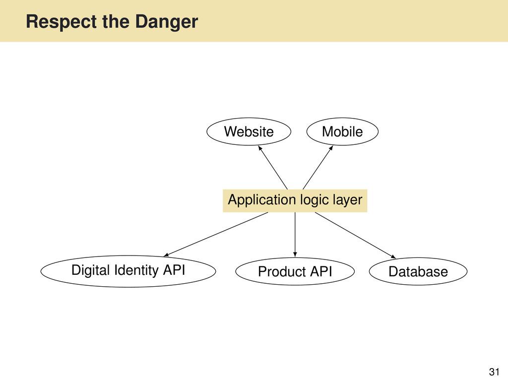 Respect the Danger 31 Website Digital Identity ...