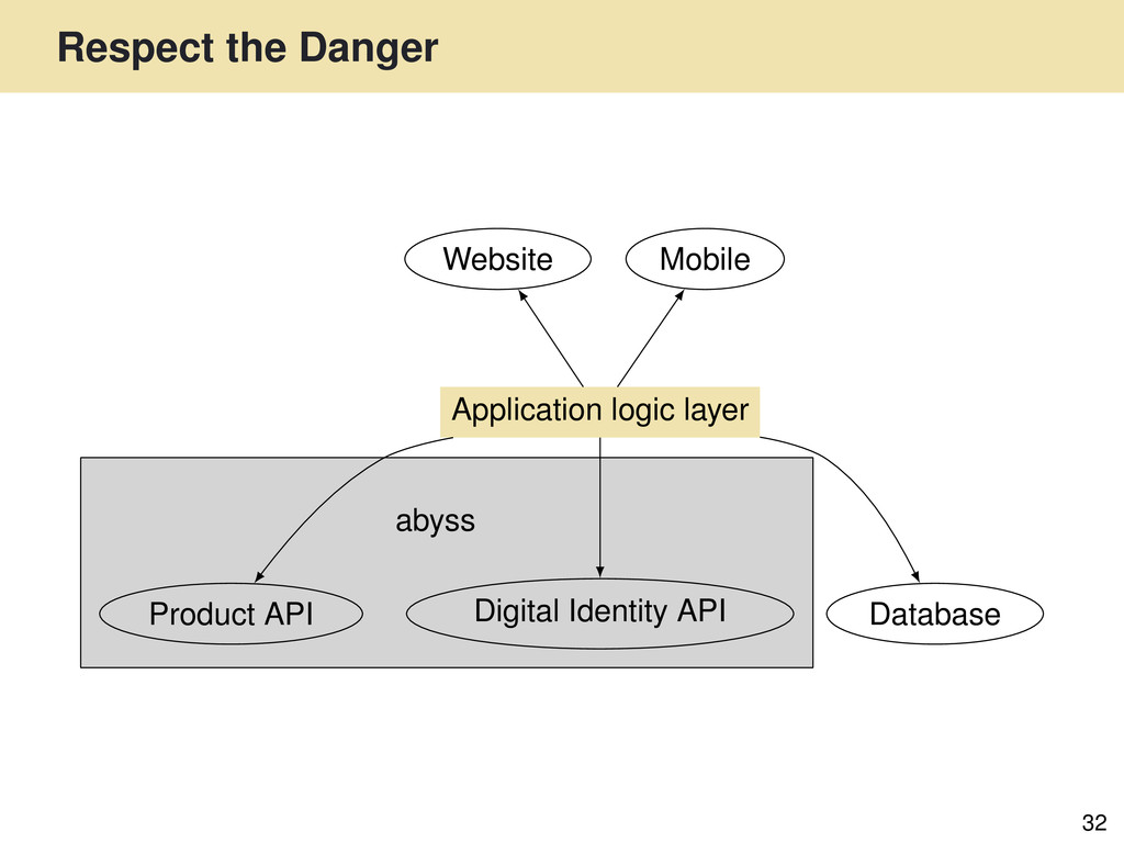 Respect the Danger 32 abyss Website Digital Ide...
