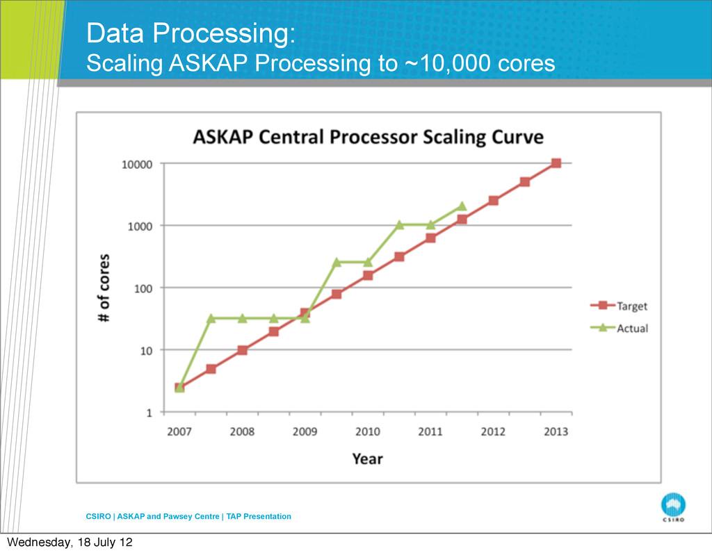 Data Processing: Scaling ASKAP Processing to ~1...